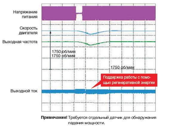 Пример осциллограммы работы функции KEB в преобразователи частоты