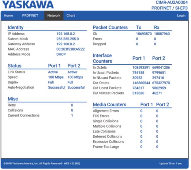 Пример сетевой страницы (Network) ПЧ YASKAWA с платой SI-EP3