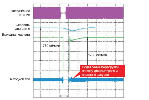 Пример осциллограммы работы функции поиска скорости в преобразователи частоты