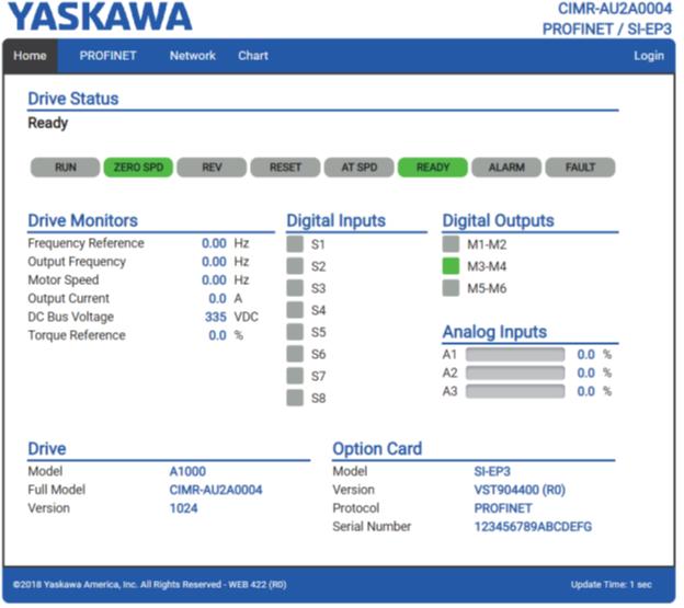 Пример домашней страница (Home Page) ПЧ YASKAWA с платой SI-EP3