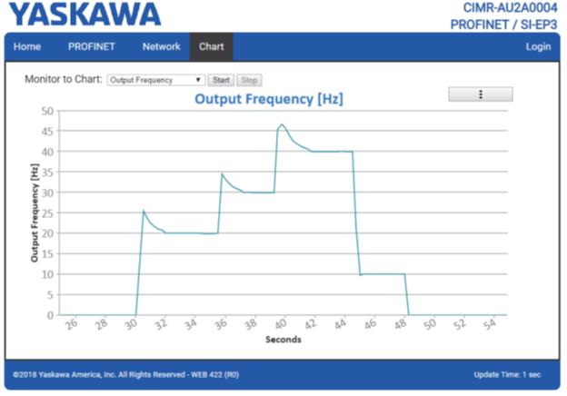 Пример страницы графиков (Chart) ПЧ YASKAWA с платой SI-EP3